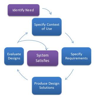 User-Centered Design (UCD) Process: Begin: Identify Need 1: Specify Context of Use 2: Specify Requirements 3: Produce Design Solutions 4: Evaluate Designs System may be Satisfied or Iterative Process May Begin Again
